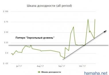 Анализ графика