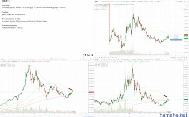 ARK/BTC - Short - Profit 13,5%