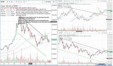 BTC/USD  1 трейд