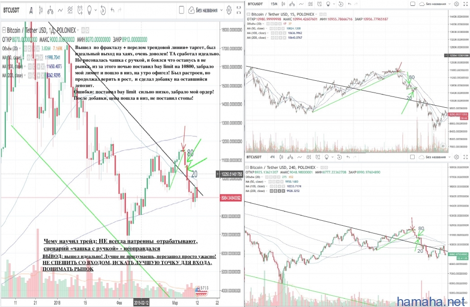 BTC/USD  трейд 2
