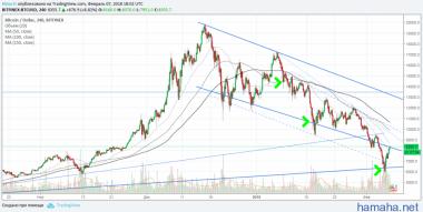 BTC/USD - Закуп 50%, 30%, 20%