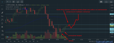 BTC/USD Как вариант развития