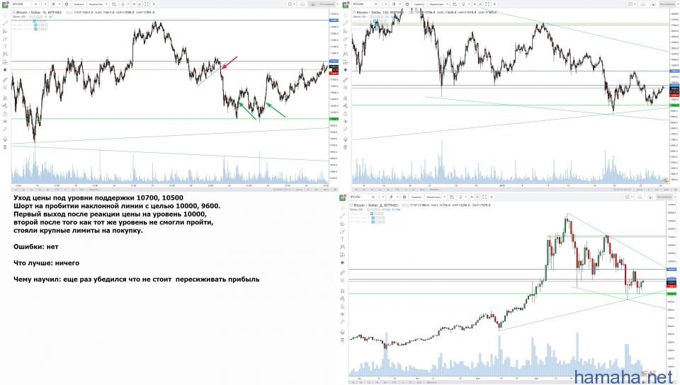 BTC/USD краткосрок