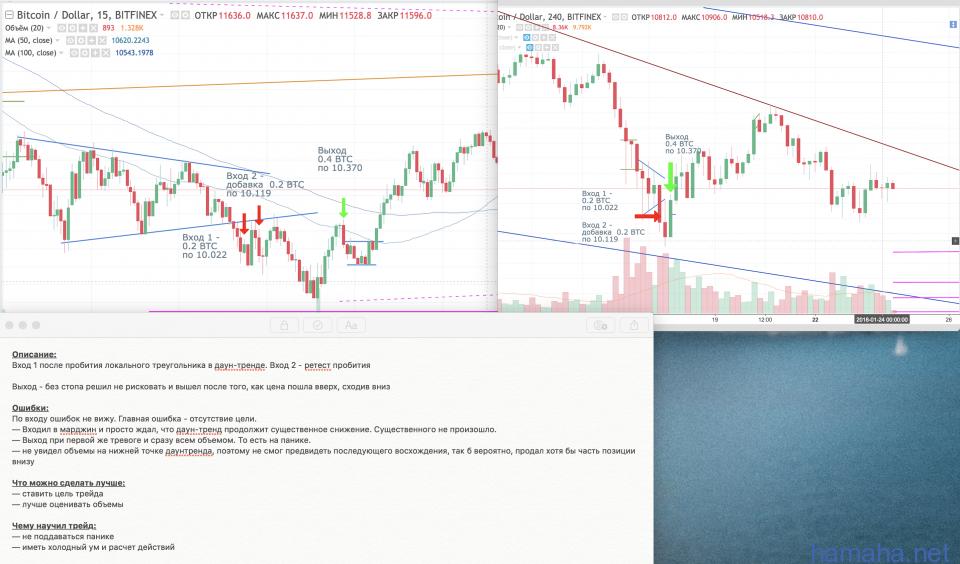 BTC/USD margin trade