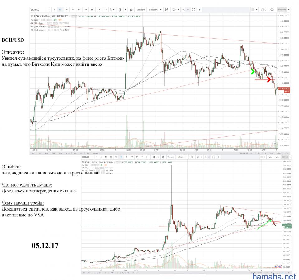 BTH/USD - выход из