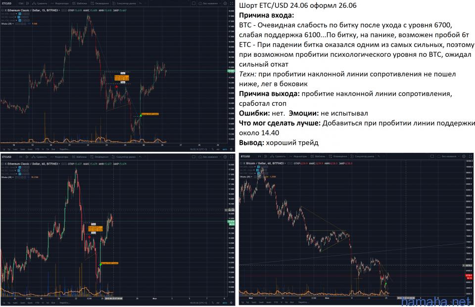 ETC/USD 24.06(оформл. 26.06)