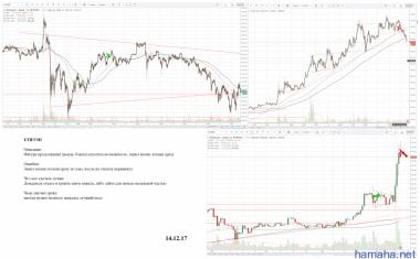 ETH/USD - long