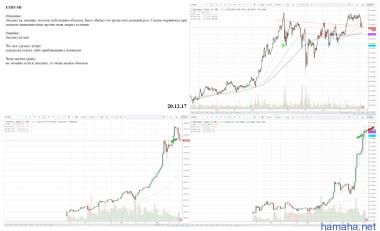 ETH/USD Вход на эмоциях, выход