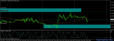 GBP/USD вход лимитом