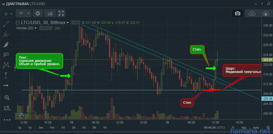 LTC/USD   Сделал вывод. 1 Поздно