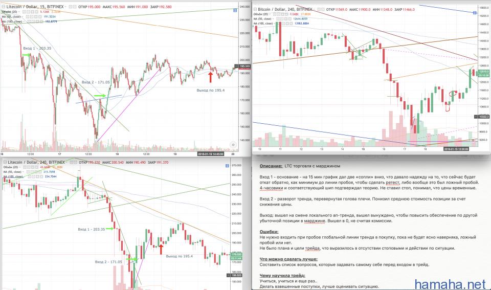 LTC/USD margin trade