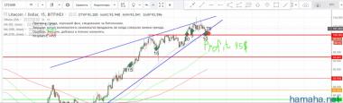 LTC/USD внутри дня