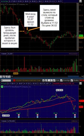 Инструменты сделок на валютном рынке