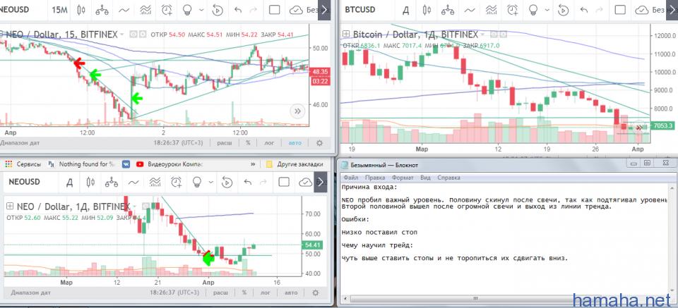 NEO/USD  - Short