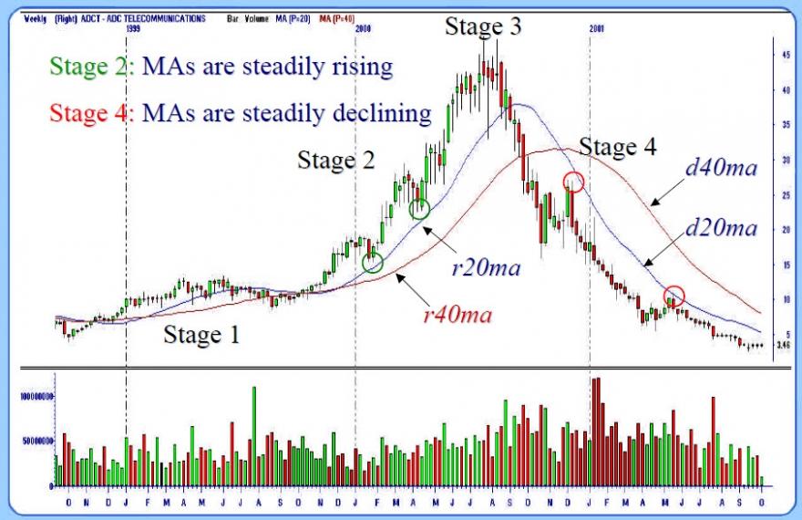 Циклы движения цен на форексе