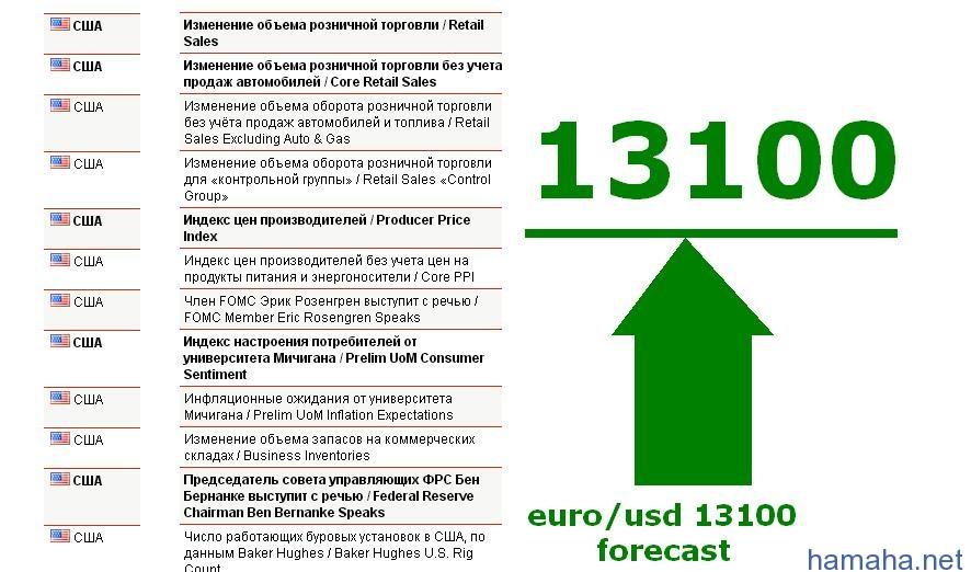 Пара евро доллар форекс