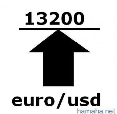 Евро форекс
