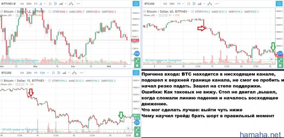 Шорт BTC/USD 10.05