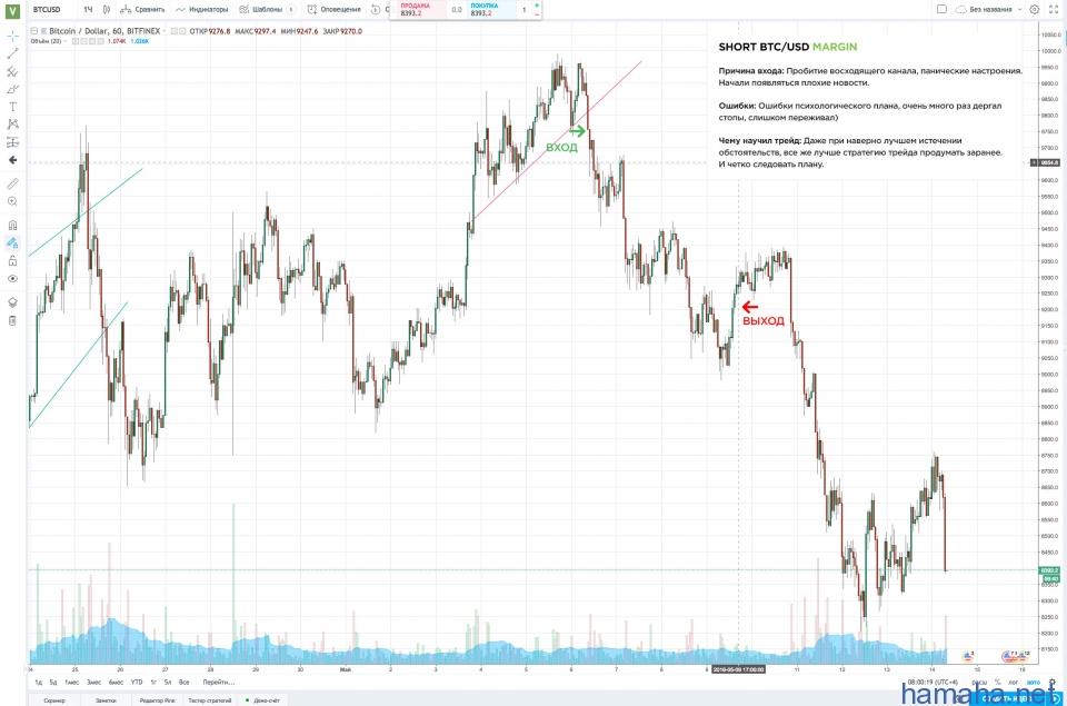 Short BTC-USD (Margin)