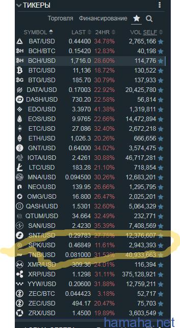 SPK/USD порнокоин быстрее
