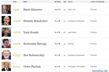 В Украине 6 миллиардеров, -