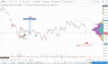 XMR/USD полное закрытие по