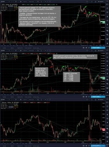 2 сделка по BTG (Global Fail)