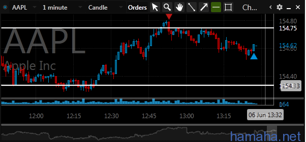 AAPL,SBUX,INTC