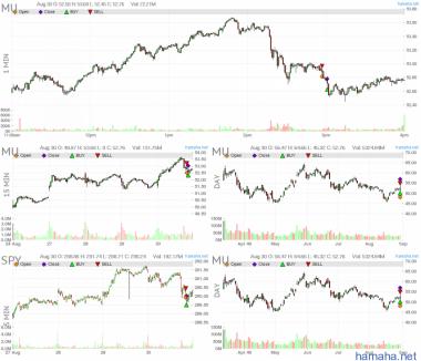 Акцию расстянули, с рынком
