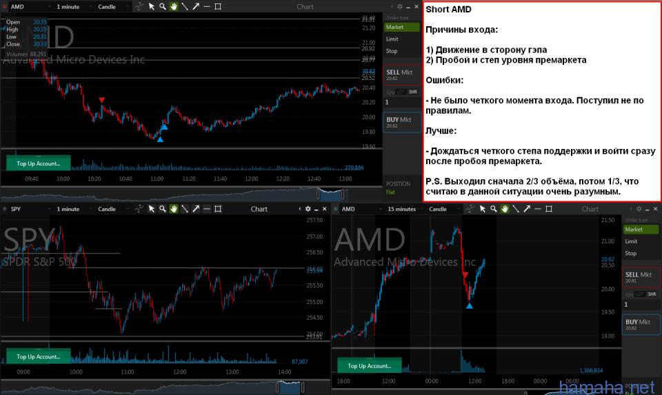 AMD Short