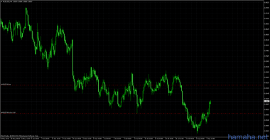 aud/usd buy 0.8996, tp:0.9224 .sl:0. Have a good