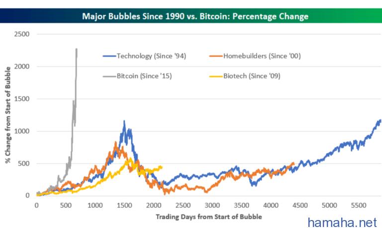 Биткоин — это пузырь,