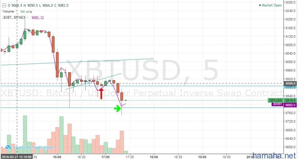 BTC / USD Short