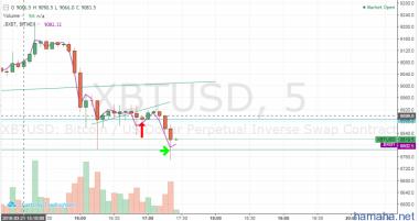 BTC / USD Short