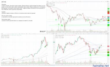 BTC/USD - небольшой плюс