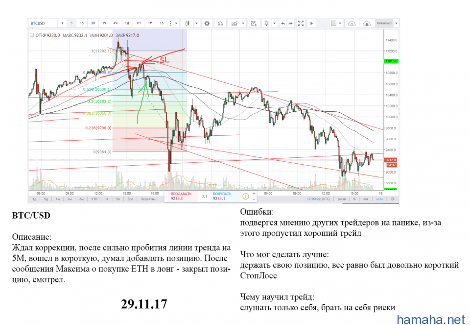 BTC/USD - Short 1 на движении с 10 000