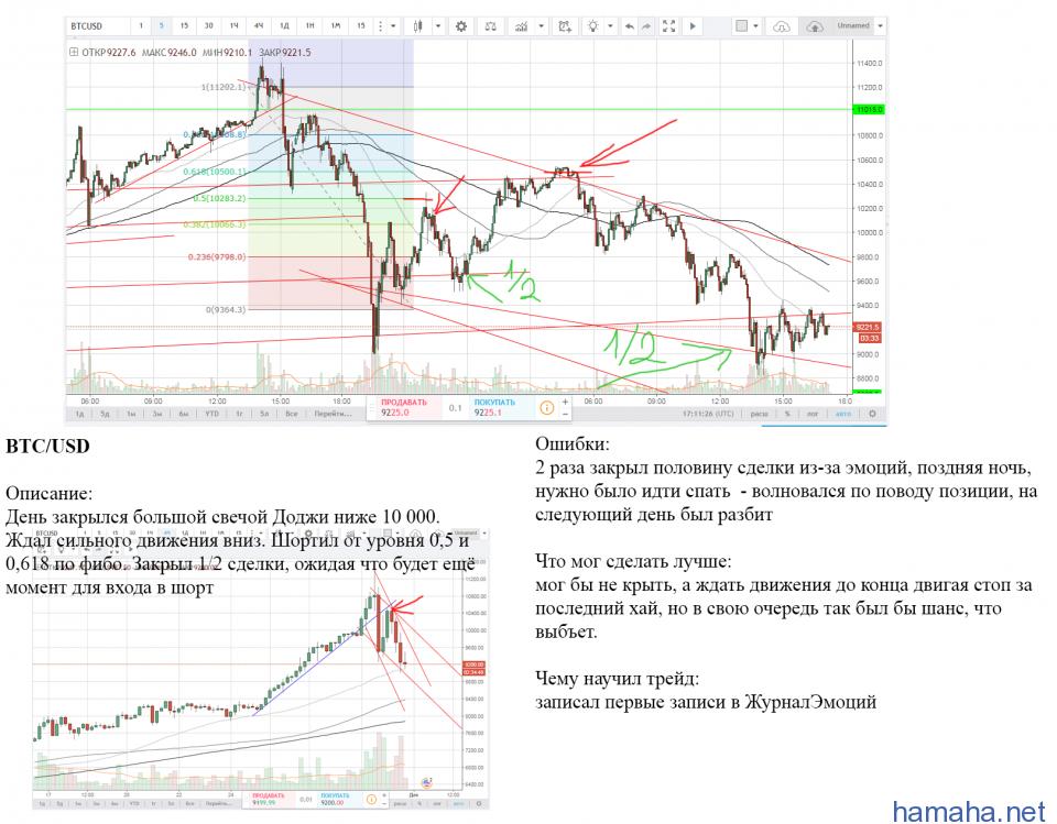 BTC/USD - Short 2 на движении с 10 000