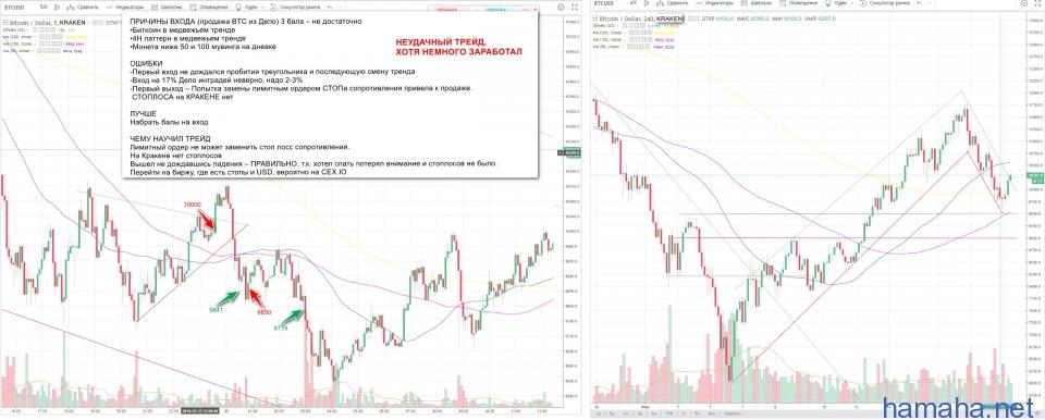 BTC/USD НЕУДАЧНЫЙ ТРЕЙД