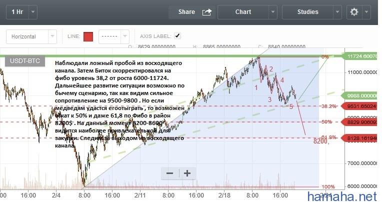 BTRX:BTC/USD Всем доброго