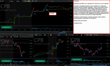 *CPB, *ULTA Shorts in-play