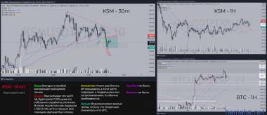 Crypto Real | KSM - Short | 03.10.21