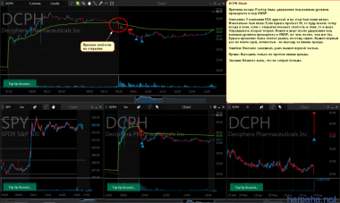*CVET, *DCPH Shorts in-play