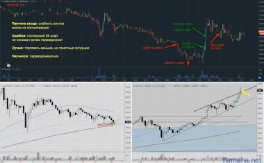 DASH/USD, -2%, Плюсовую сделку