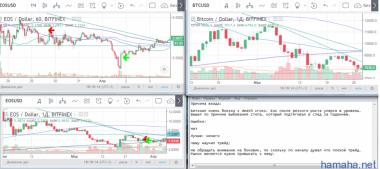 EOS/USD  - Short
