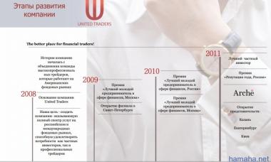 Этапы развития unitedtraders