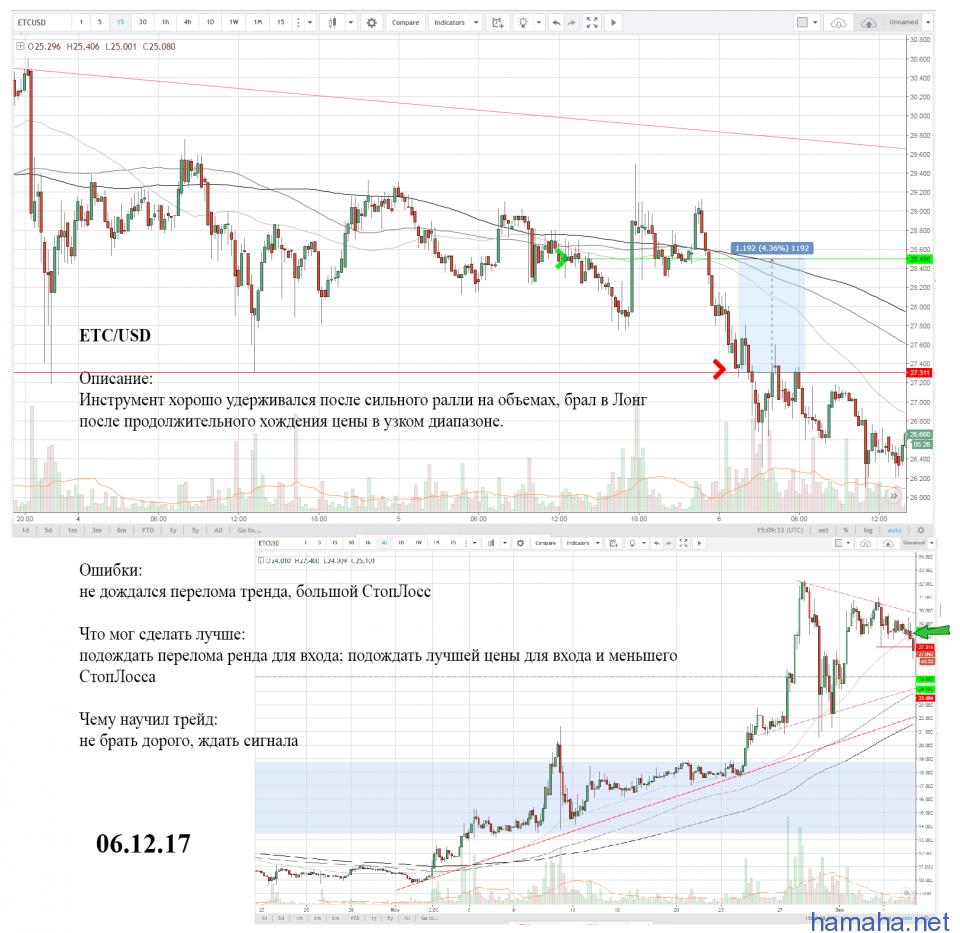 ETC/USD - продолжение тренда -