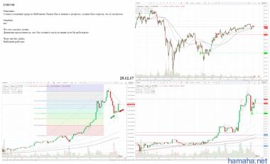 ETH/USD - небольшой откат
