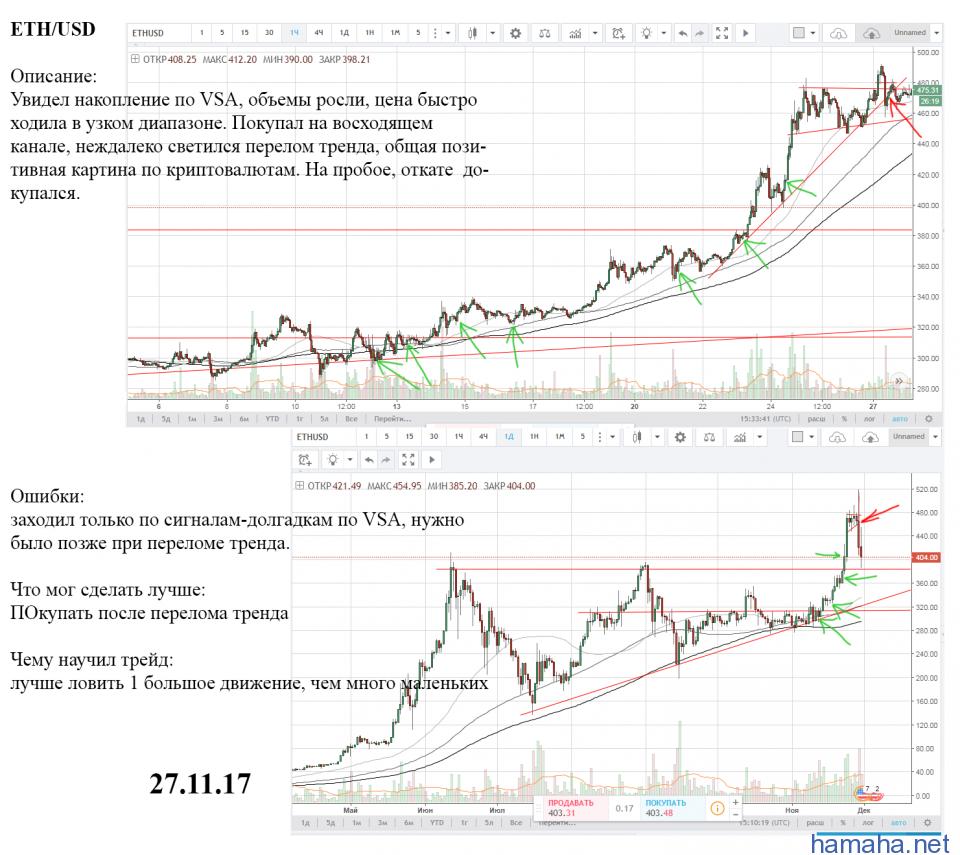 ETH/USD, сделка из трейда
