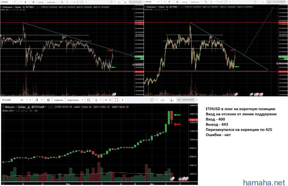 ETH/USD в лонг на короткую