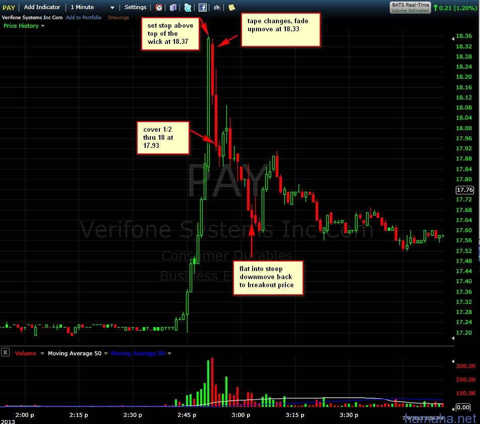 HAMAHA: Price Spike Trading Strategy  1) Вам нужен фильтр